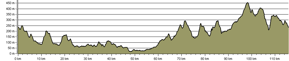 Barnsley Boundary Walk - Route Profile