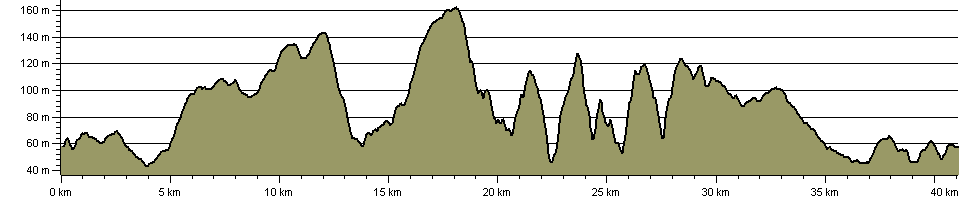 High Hunsley Circuit - Route Profile