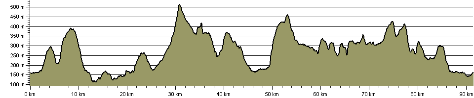 High Peak 60 - Route Profile