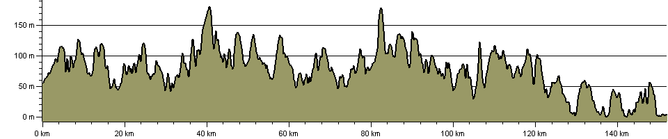 High Weald Landscape Trail - Route Profile
