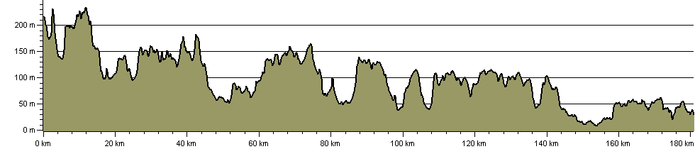 Icknield Way Path - Route Profile