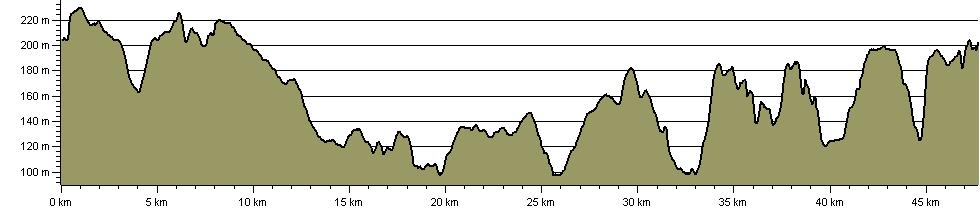 Imber Range Perimeter Path - Route Profile
