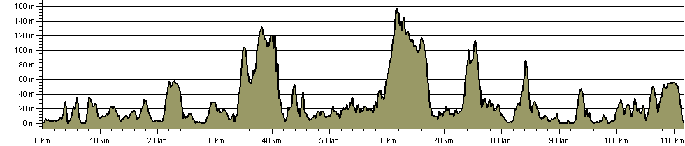 Isle of Wight Coastal Path - Route Profile