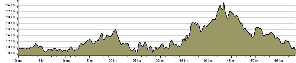Ivanhoe Way - Route Profile
