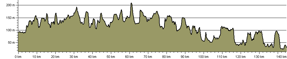 Jurassic Way - Route Profile