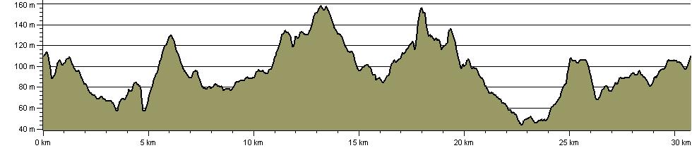 Kinver Clamber - Route Profile