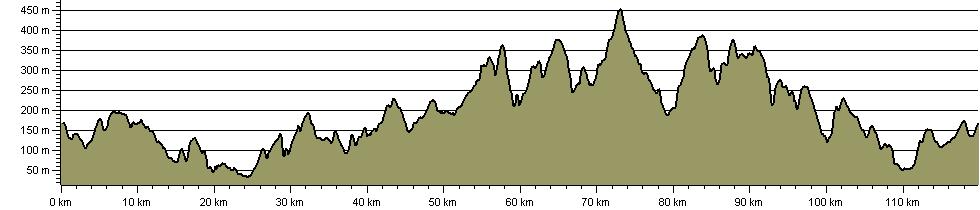 Kirklees Way - Route Profile