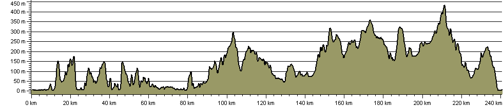 Lake District Boundary Walk - Route Profile