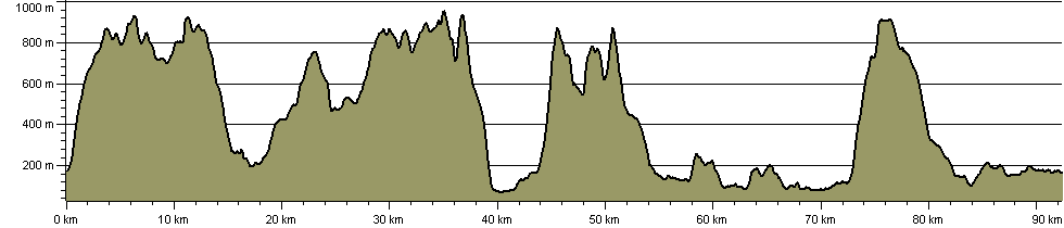 Lakeland Top Ten - Route Profile