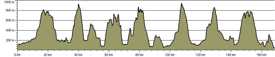 Lakeland Tour - Route Profile