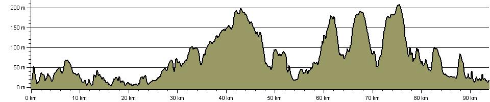 Landsker Borderlands Trail - Route Profile