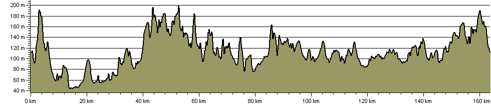 Leicestershire Round - Route Profile