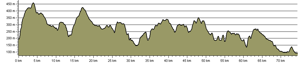 Limestone Way - Route Profile