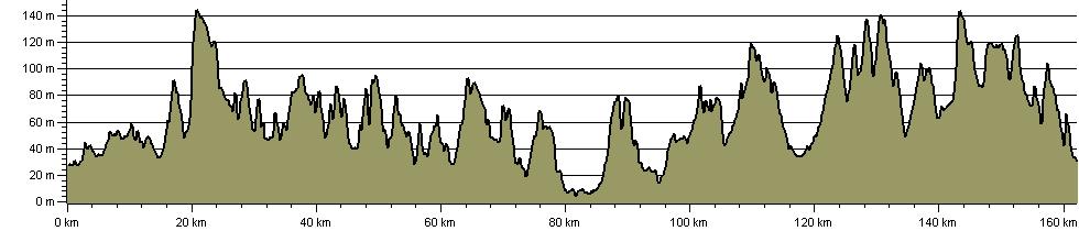 Lindsey Loop - Route Profile