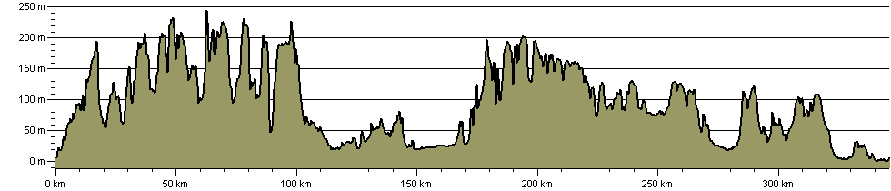 London Countryway - Route Profile
