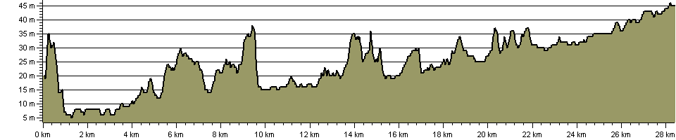 Lune Valley Ramble - Route Profile