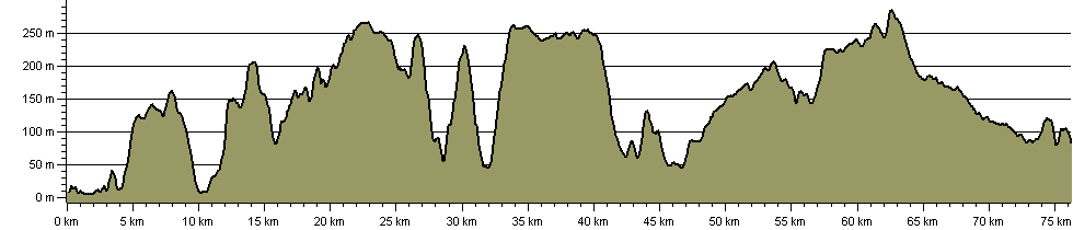 Mendip Way - Route Profile