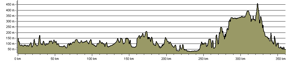 Midshires Way - Route Profile