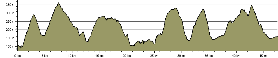 Mortimer Trail - Route Profile