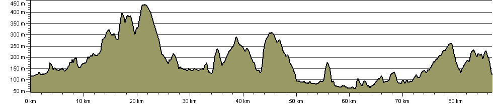 Nidderdale Way - Route Profile