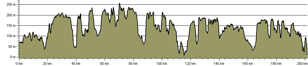 North Downs Way National Trail - Route Profile