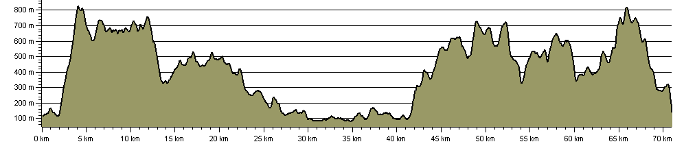 North Western Fells - Route Profile