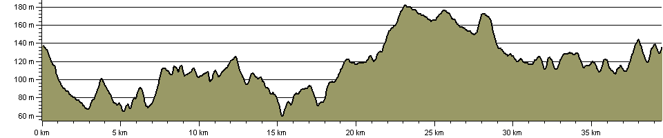 Oxdrove Way - Route Profile