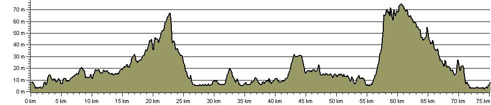 Plogsland Round - Route Profile