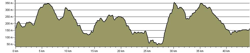 Rhymney Valley Ridgeway Walk - Route Profile