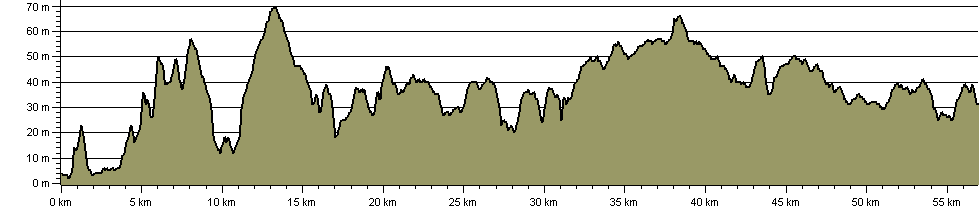 Boudicca Way - Route Profile