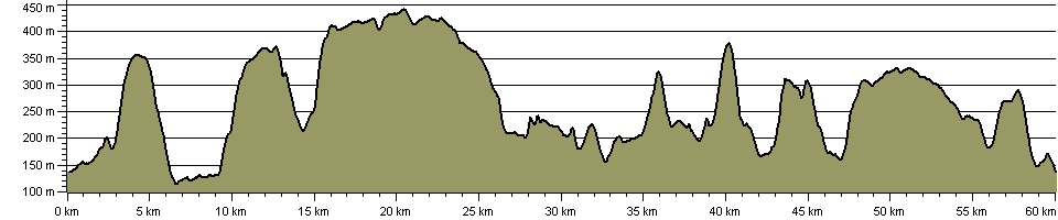 Rosedale Circuit - Route Profile