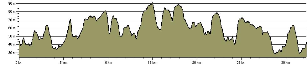 Bourne Blunder - Route Profile