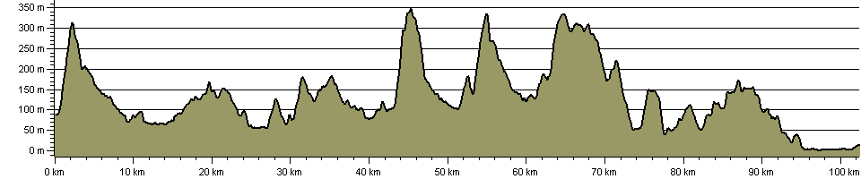 St Cuthbert's Way - Route Profile