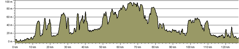St Edmund Way - Route Profile