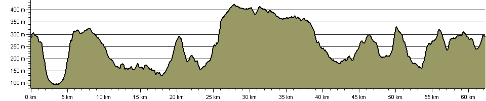 Samaritan Way - Route Profile