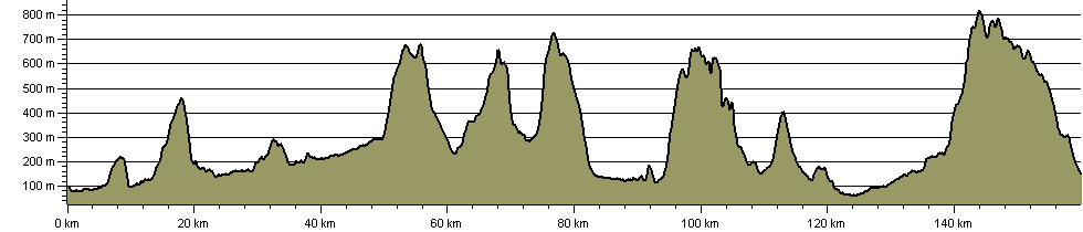 Abbott's Hike - Route Profile