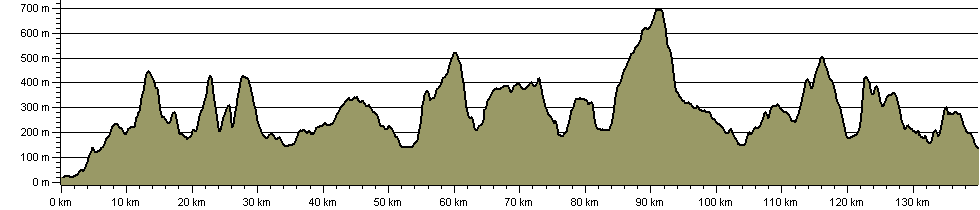 Bowland-Dales Traverse - Route Profile
