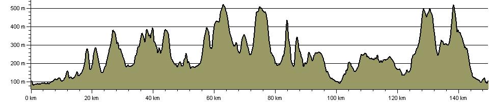 Shropshire Peaks Walk - Route Profile