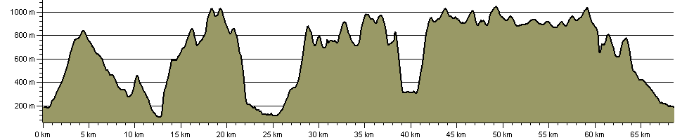 Snowdonia 24hr Circuit - Route Profile