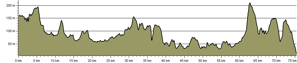 Socratic Trail - Route Profile