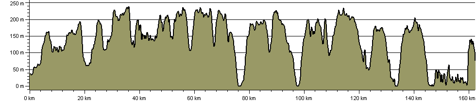 South Downs Way National Trail - Route Profile