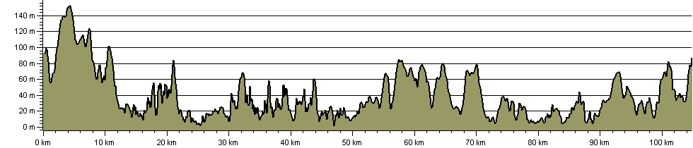 South of the Landsker Trail - Route Profile