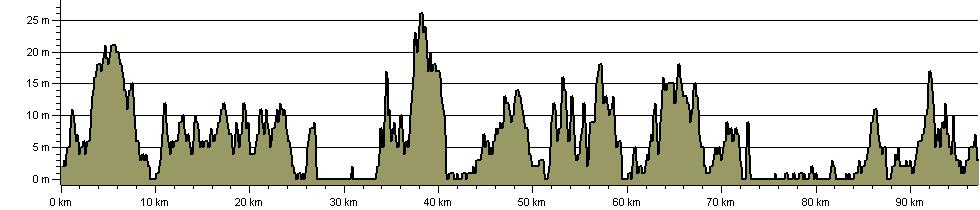 Suffolk Coast Path - Route Profile
