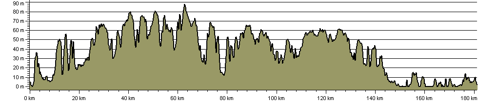 Suffolk Way - Route Profile