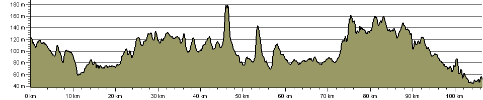 Swan's Way - Route Profile