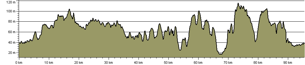 Three Forests Way - Route Profile