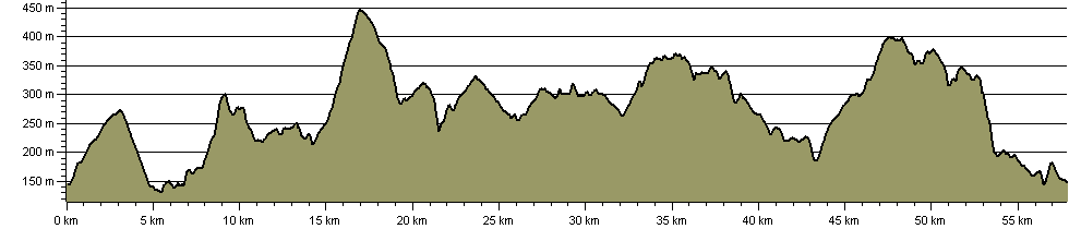 Three Towers Circuit - Route Profile