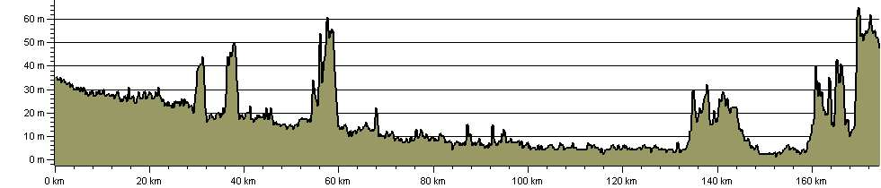 Trent Valley Way - Route Profile