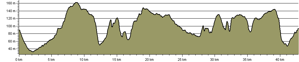 Caistor Challenge Alternative - Route Profile