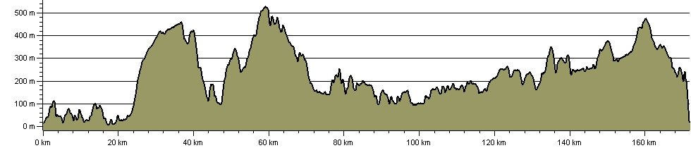 Two Moors Way (Devon Coast to Coast) - Route Profile